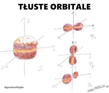 Tłuste orbitale