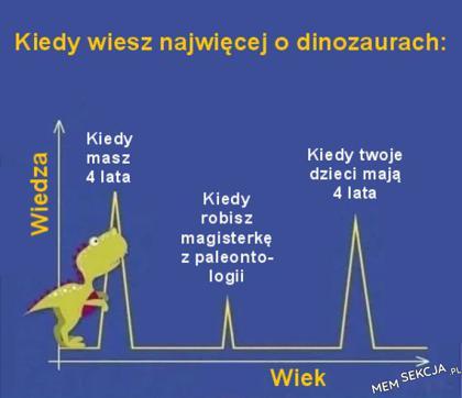 Wykres wiedzy o dinozaurach