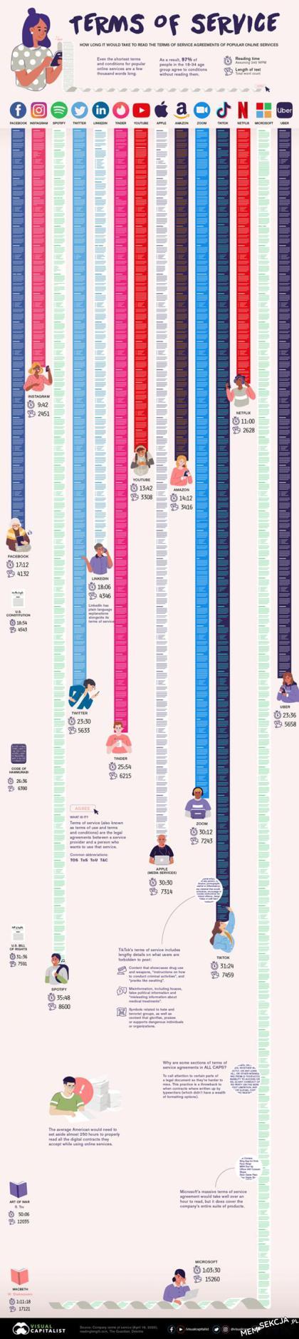 Długość regulaminów popularnych serwisów. Ciekawostki