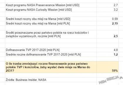TVP droższe od 2 misji na Marsa
