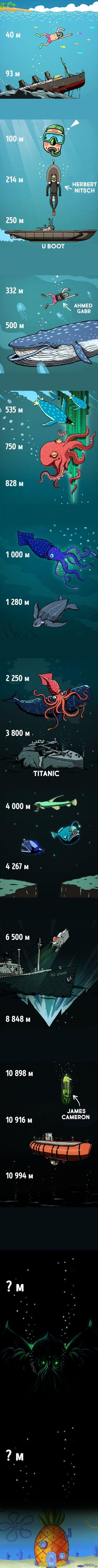 Na jakiej głębokości znajdują się poszczególne obiekty